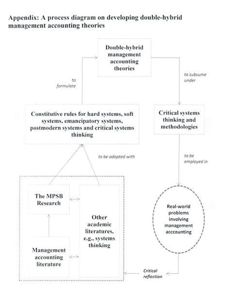 Theoretical framework of literature review jpg 492x640
