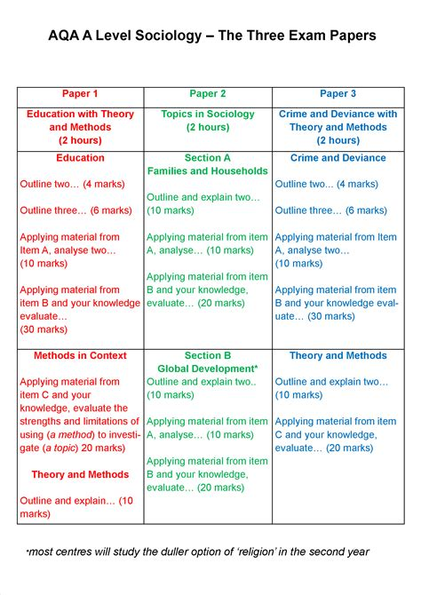 Sociological theories on crime and deviance alevel png 1754x2480