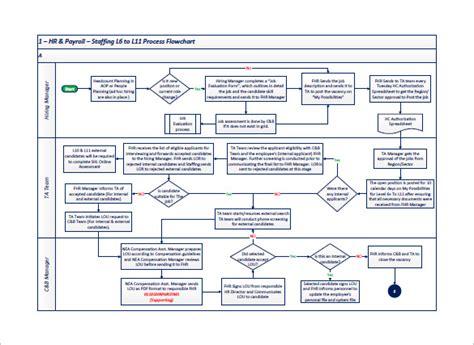 Process essay flowchart jpg 585x427